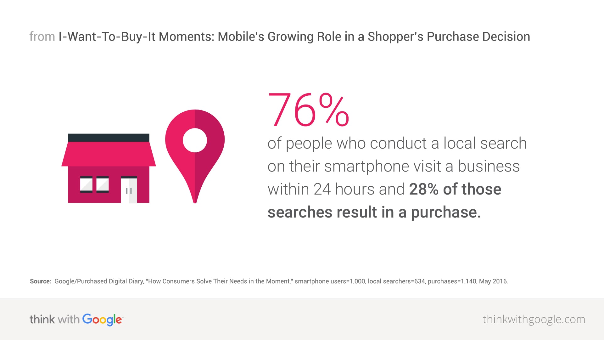 local-search-smartphone-purchase-download.jpg