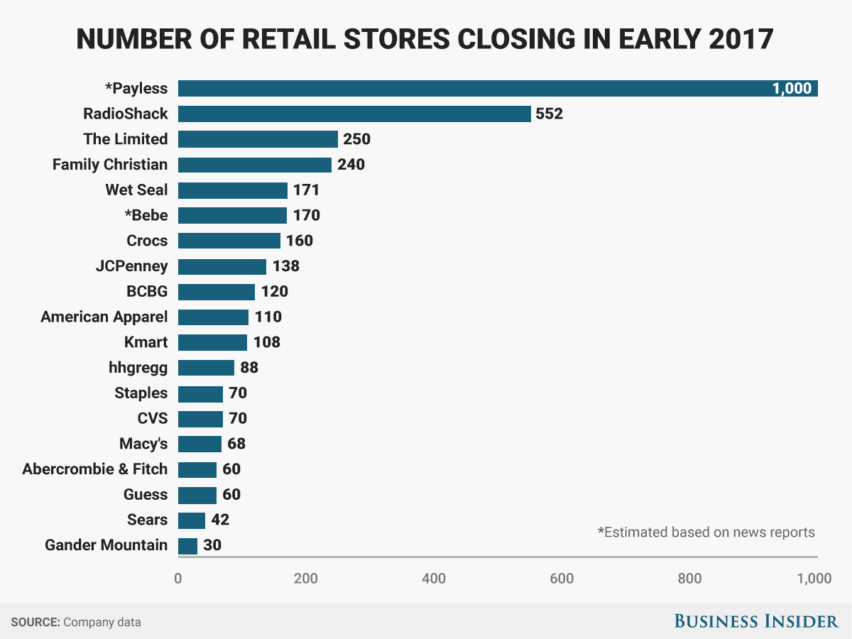 retail-closing-business-insider.png