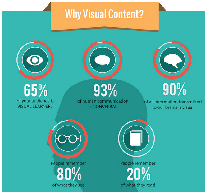why_visual_content
